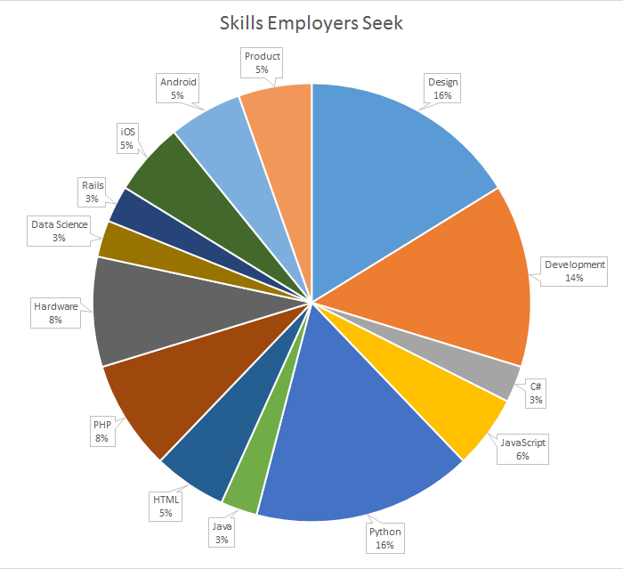 Cleanweb Jobs employer chart October 2016