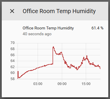 home assistant humidity