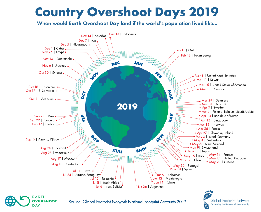 Global Footprint Network country overshoot days 2019